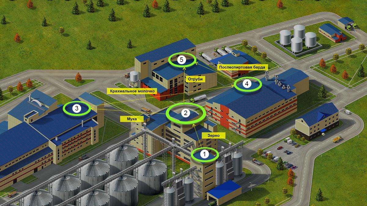 Технологическая цепочка производства кормовой DDGS барды.
