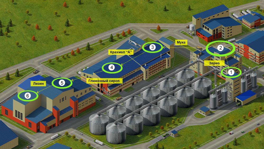 Технологический процесс производства безопасного кормового L-лизин сульфата «АминоСиб»